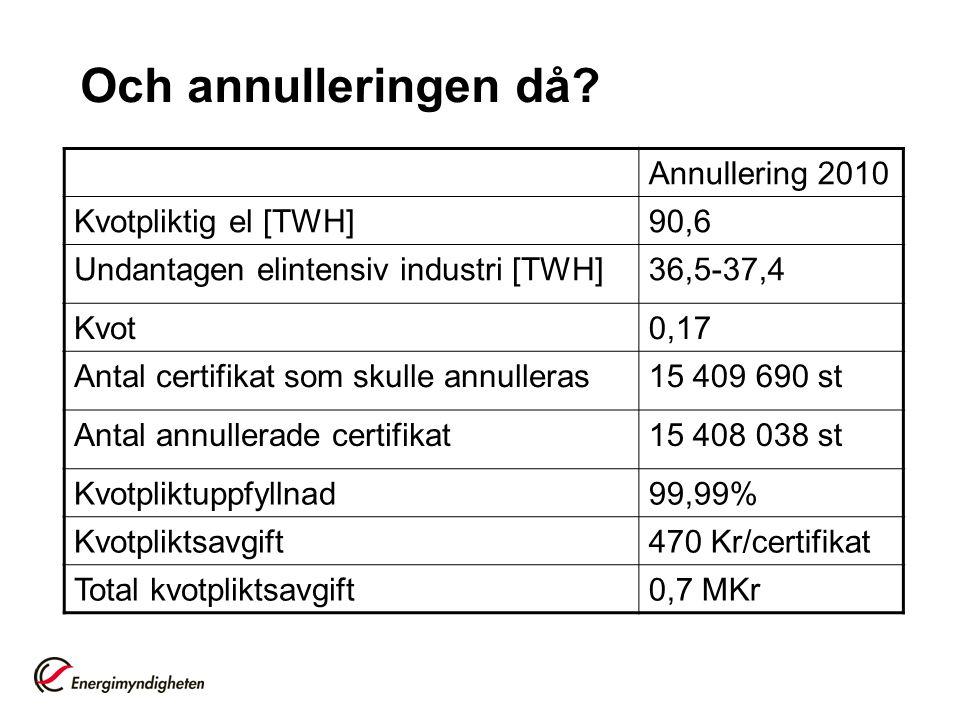 Och annulleringen då Annullering 2010 Kvotpliktig el [TWH] 90,6